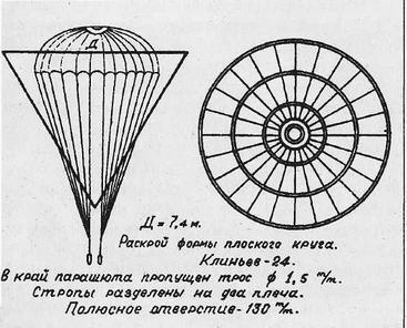 Виды парашютов: типы, классификация, назначение, как выбрать парашют